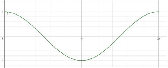 Grafik Fungsi Trigonometri Cosinus
