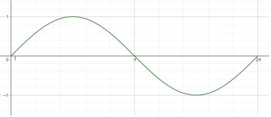 Grafik Fungsi Trigonometri Sinus