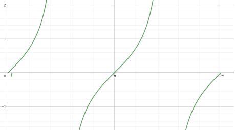 Grafik Fungsi Trigonometri Tangen