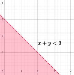 Contoh Sistem Pertidaksamaan Linear Dua Variabel