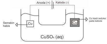 Contoh Soal Elektrolisis 2