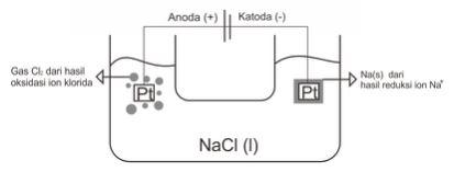 Contoh Soal Elektrolisis 3