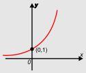 Grafik Monoton Naik