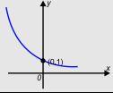Grafik Monoton Turun