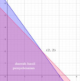 Soal Sistem Pertidaksamaan Linear Dua Variabel