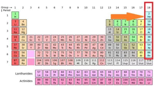 Tabel Periodik Gas Mulia