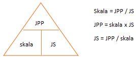 Diagram Skala
