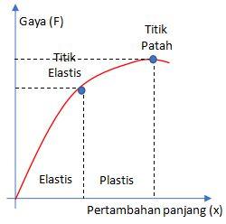Elastisitas dan Hukum Hooke