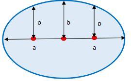 Gambar Hukum 1 Kepler