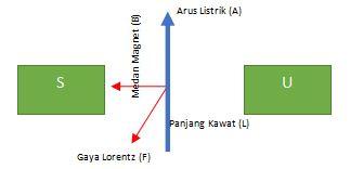 Gaya Lorentz Pada Kawat Berarus