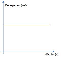 Grafik Kecepatan Dengan Waktu