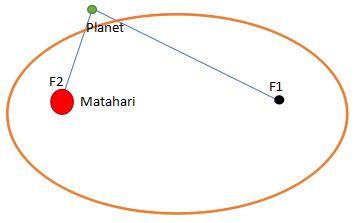 Hukum 1 Kepler