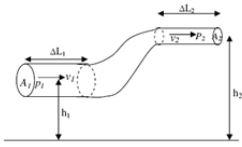 Hukum Bernouli 2