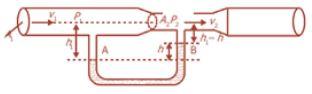 Hukum Bernouli