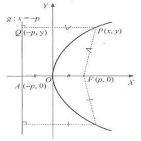 Irisan Kerucut Parabola