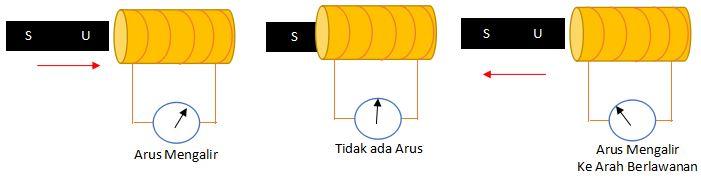 Proses Induksi Elektromagnetik