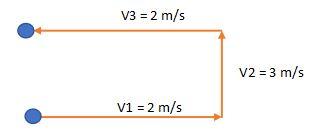 Kelajuan Kecepatan Dan Percepatan Rumus Dan Soal
