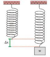Periode & Frekuensi Sistem Pegas
