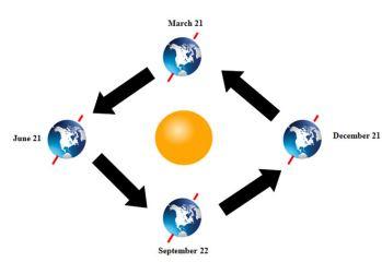 Waktu Revolusi Bumi